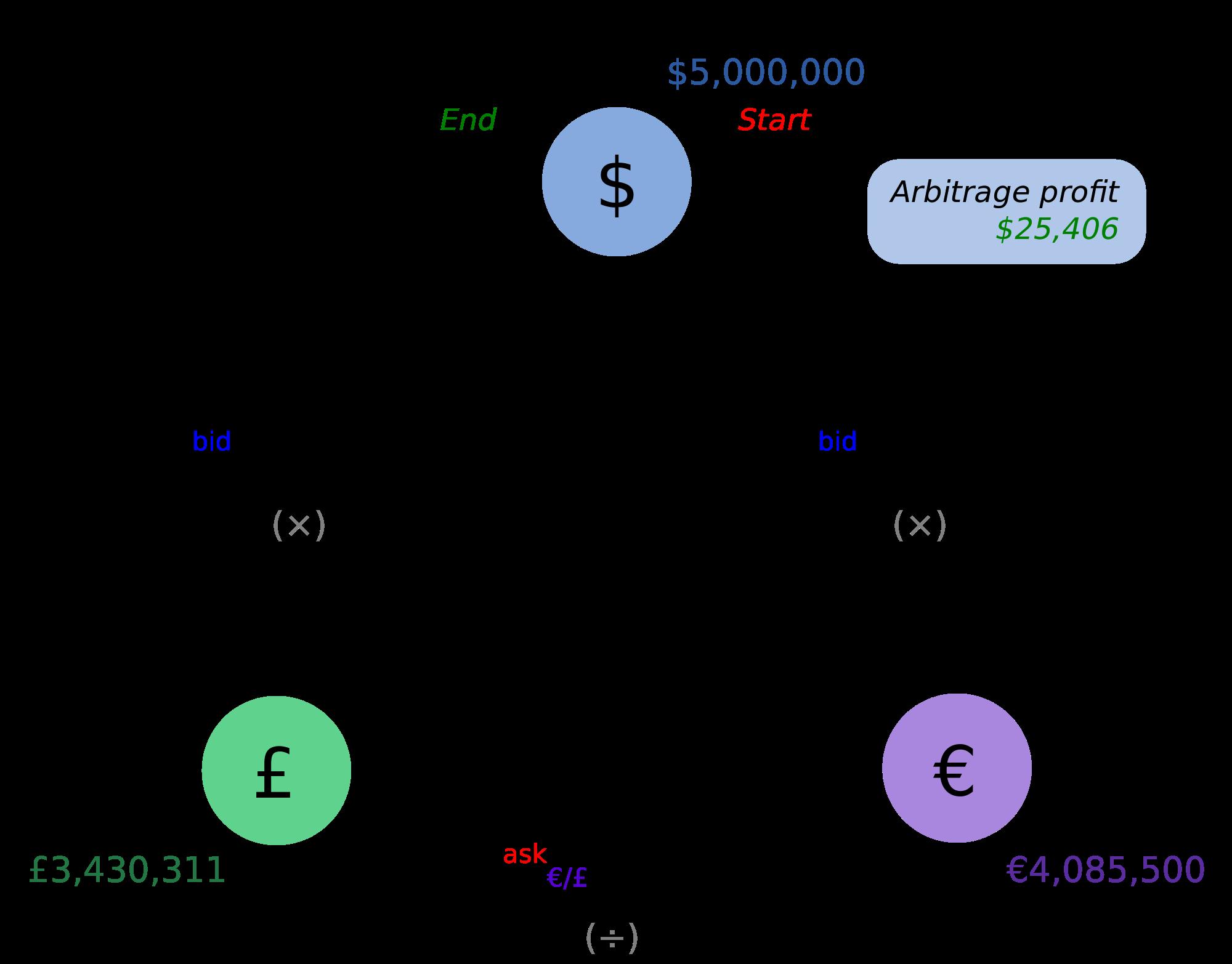 Arbitraje triangular forex
